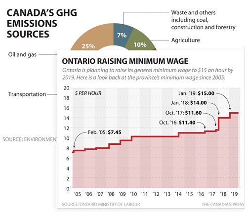 A graphic of Canada's Greenhouse gas emissions sources.