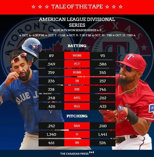 A still from the Blue Jays tale of the tape graphic