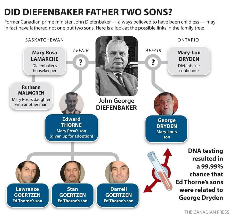 A graphic produced by The Canadian Press showing information about Diefenbaker's possible sons