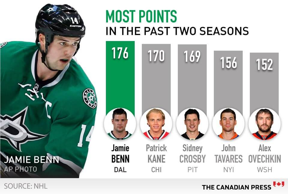 A graphic produced by The Canadian Press showing hockey stats