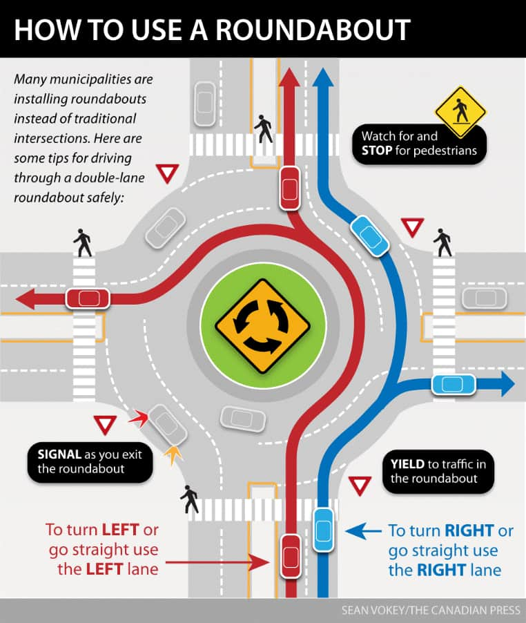 A graphic produced by The Canadian Press showing how to use a roundabout